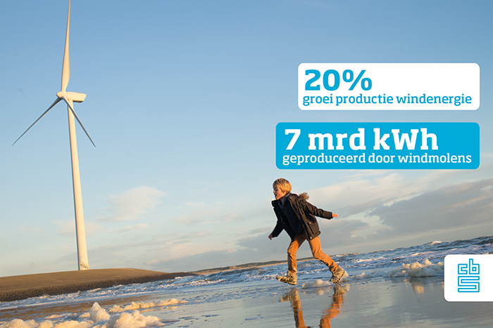 Productie-windenergie-afgelopen-jaar-aanzienlijk-toegenomen